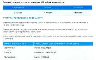 Отзыв: Бонусная карта «Газпромнефть» — Нам не по пути. Изменены правила с 1.11.2018. Поддержки нет.