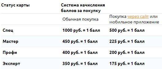 Система зачисления баллов