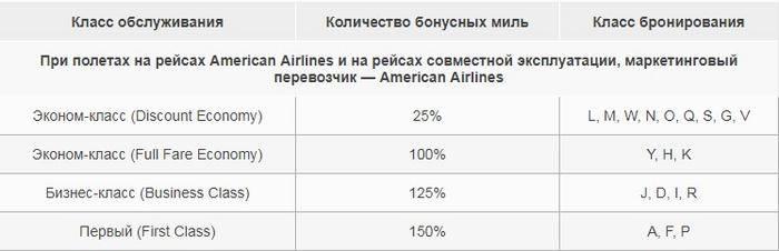 American Airlines тарифы