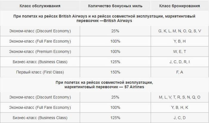 British Airways тарифы
