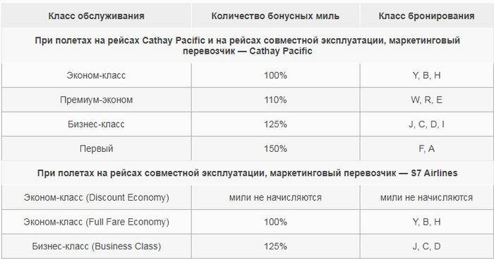 Cathay Pacific тарифы